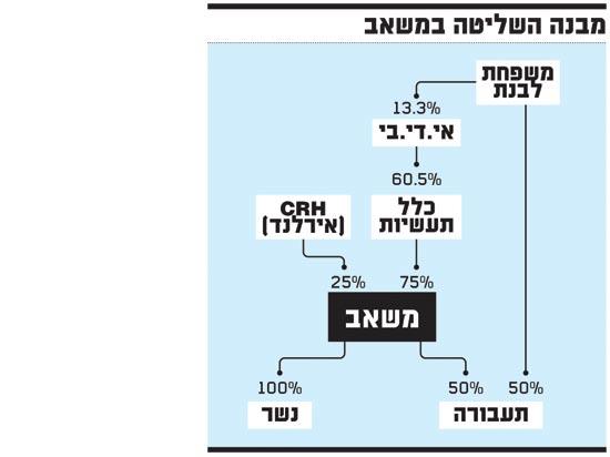 מבנה השליטה במשאב